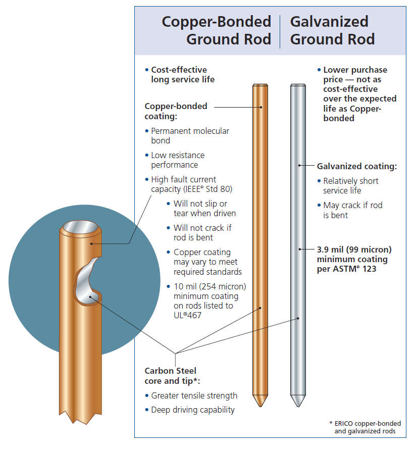Contract Connections Grounding System